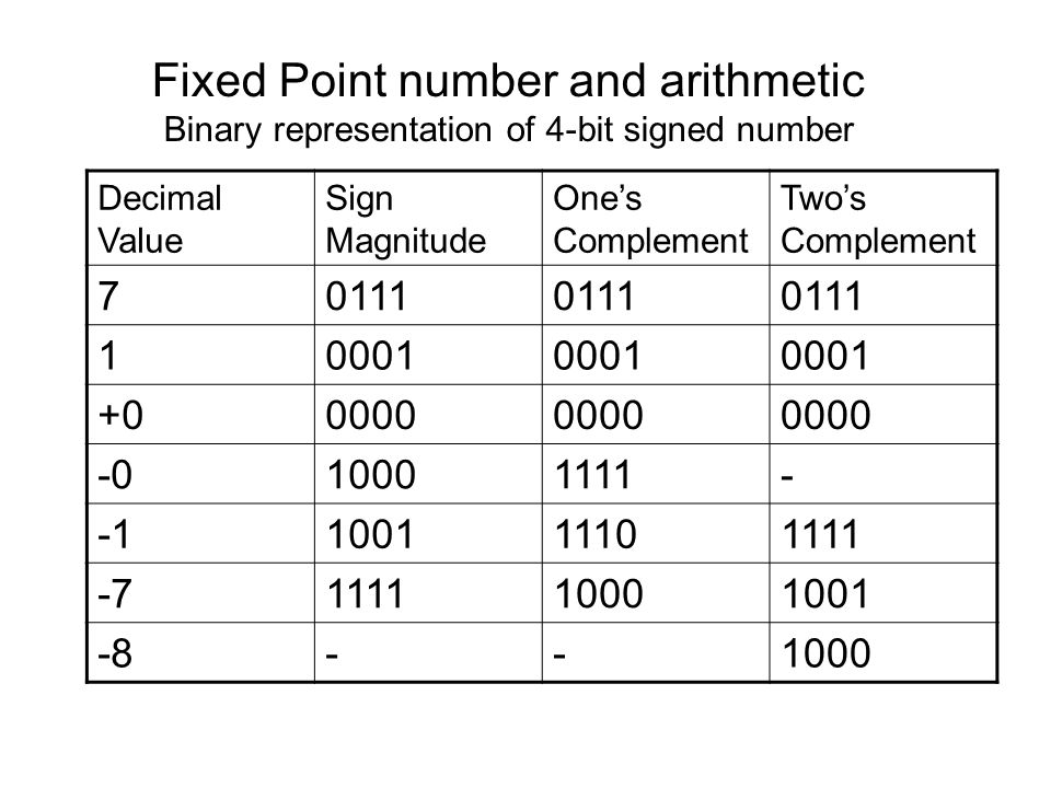 Fixed Point Number And Arithmetic Binary Representation Of 4 Bit Signed Number
