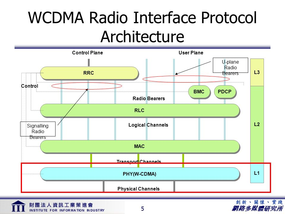 WCDMA Technology Past, Present...