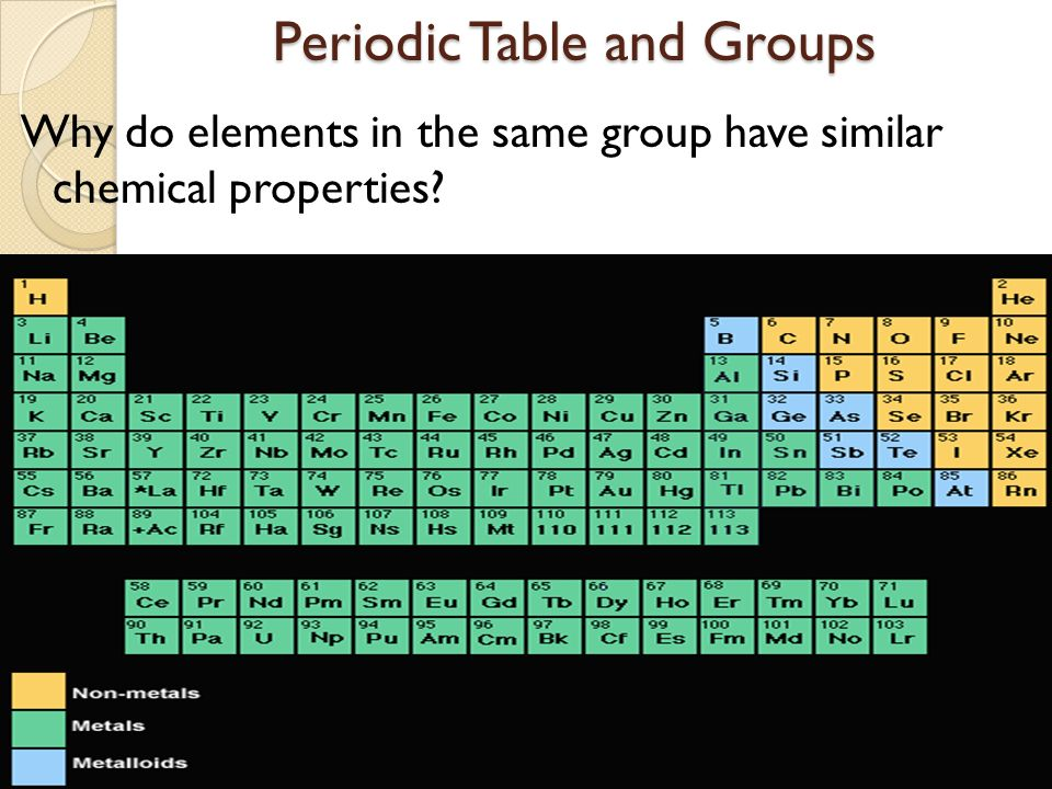 Icp periodic table infinite campus update ppt video online download periodic table and groups urtaz Gallery