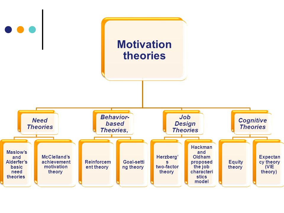 organisational behaviour motivational theories maslow Start studying organizational behavior - motivation learn vocabulary, terms and more with flashcards abraham maslow's hierarchy of five needs—physiological, safety, social, esteem, and self-actualization—in theory x and theory y lack such support as much as the hierarchy of needs.