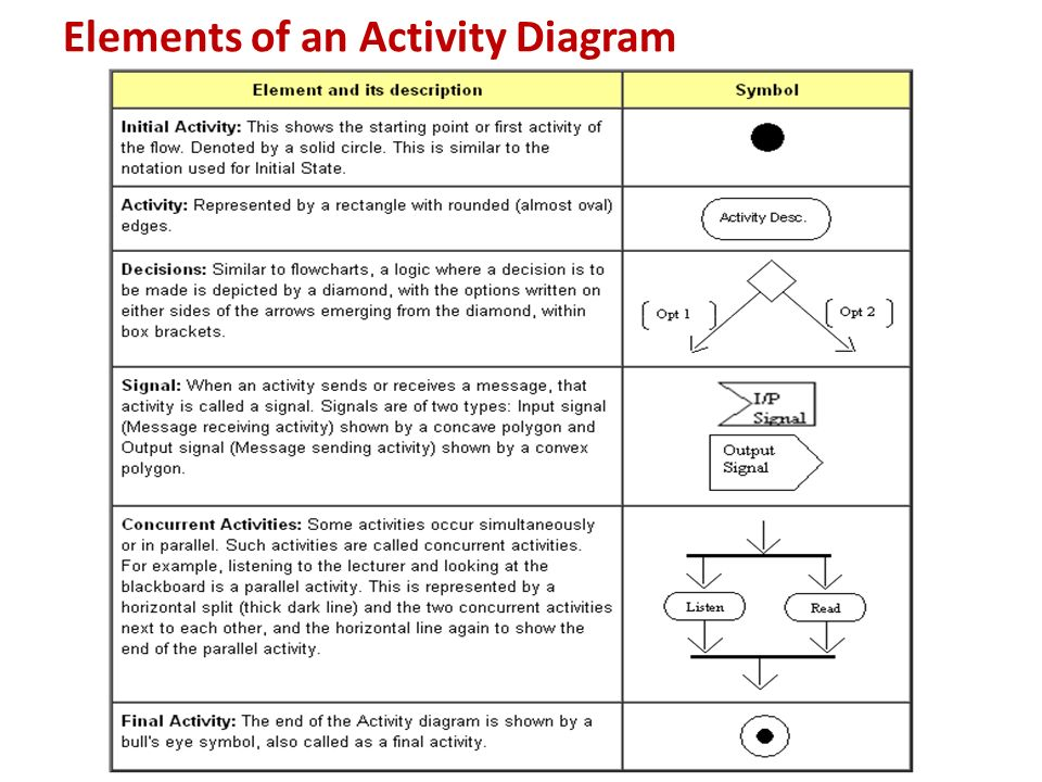 State Activity Diagrams Ppt Video Online Download