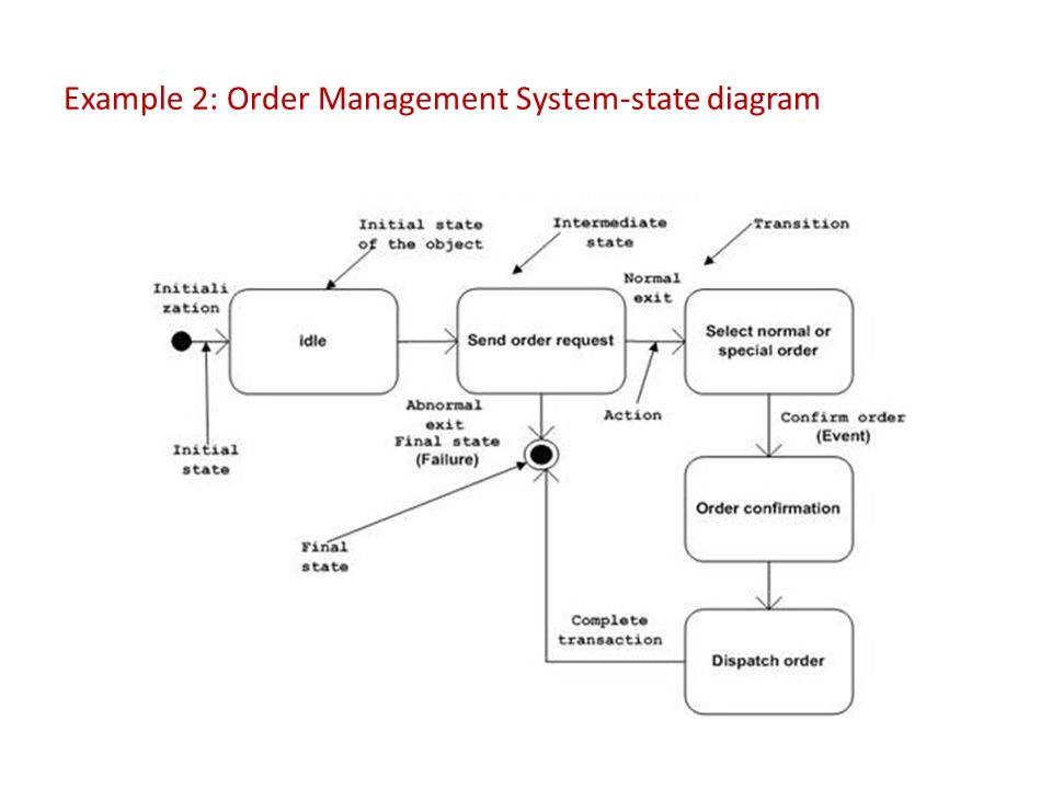 State diagram of order management system circuit connection diagram state activity diagrams ppt video online download rh slideplayer com state diagram for inventory management system pdf state diagram for inventory ccuart Gallery