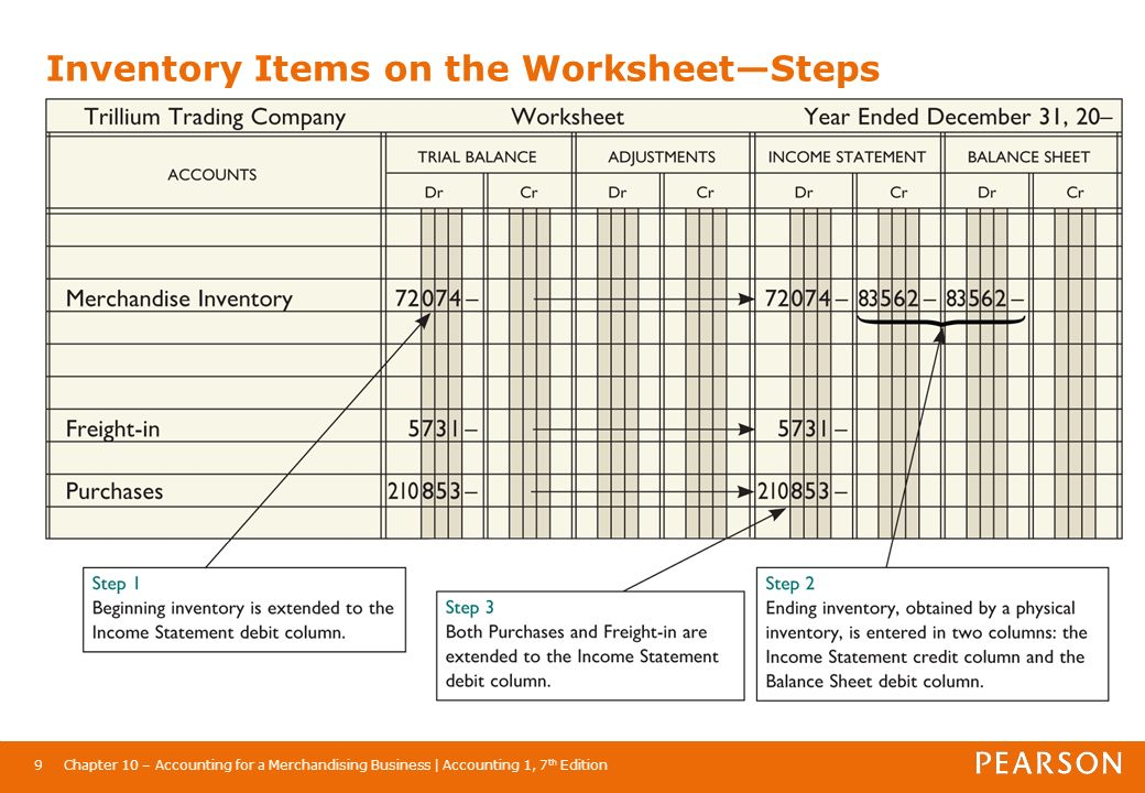 Chapter 10 Accounting for a Merchandising Business - ppt ...