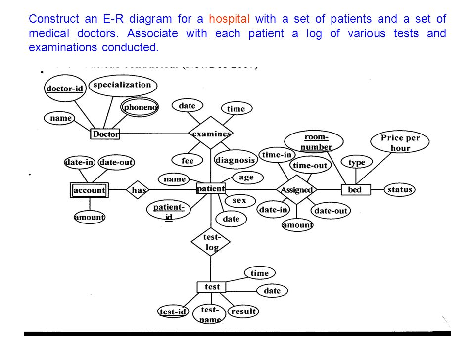 Entity relationship model e r model ppt video online download construct an e r diagram for a hospital with a set of patients and a set of ccuart Choice Image