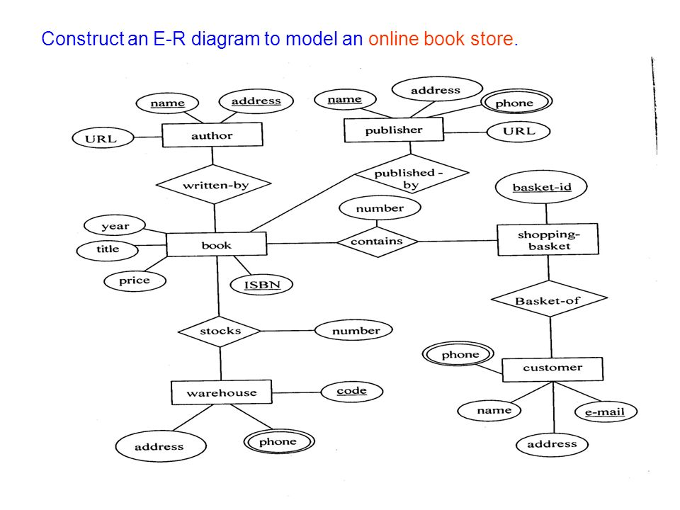 Entity relationship model e r model ppt video online download 29 construct an e r diagram to model an online book store ccuart Image collections