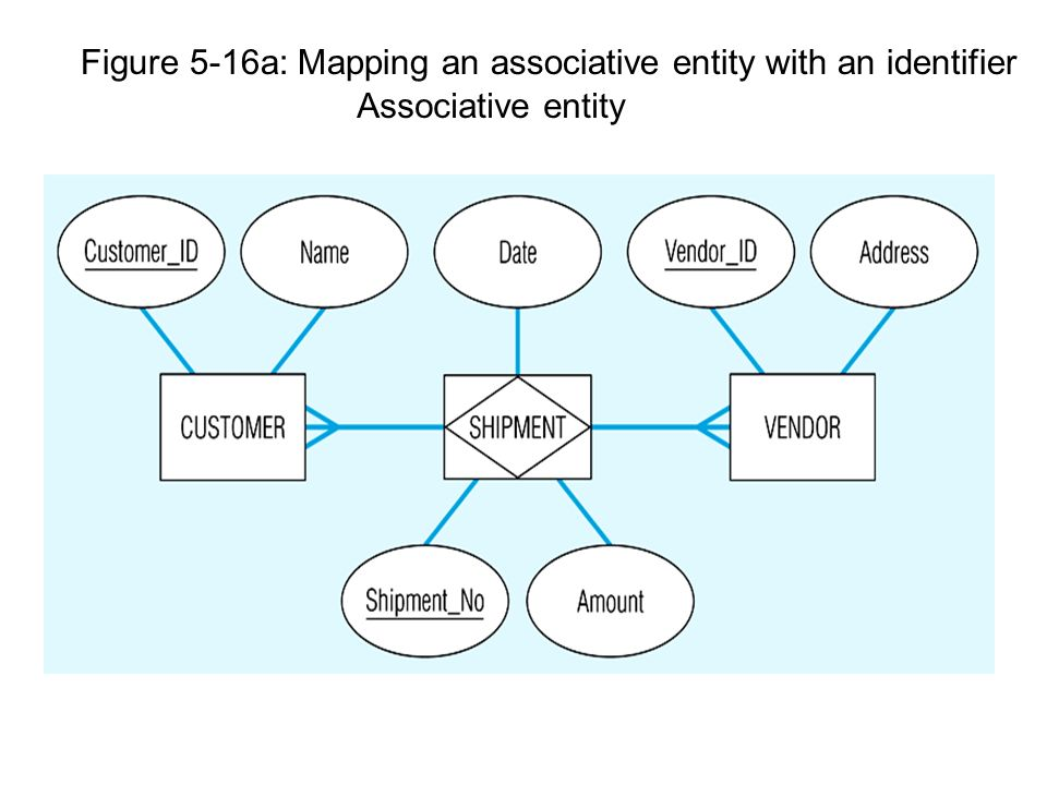Entity relationship modelling database design normalisation ppt 98 figure 5 16a mapping an associative entity with an identifier ccuart Images