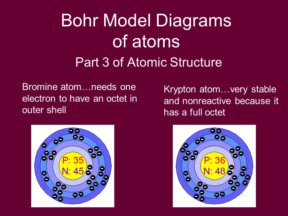 Bohr Model Diagrams Of Atoms Ppt Download