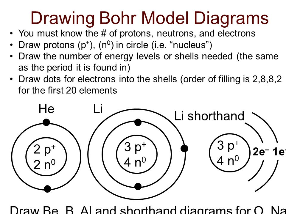 Bohr Model Diagrams Of Atoms Ppt Download