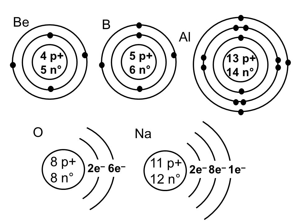Bohr Model Diagrams Of Atoms
