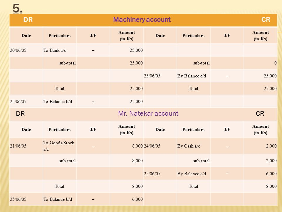 5. DR Machinery account CR DR Mr. Natekar account CR Date Particulars