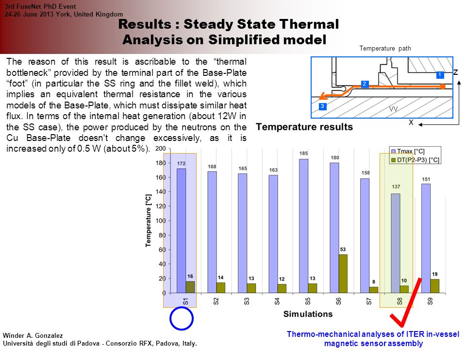 Results : Steady State Thermal Analysis on Simplified model