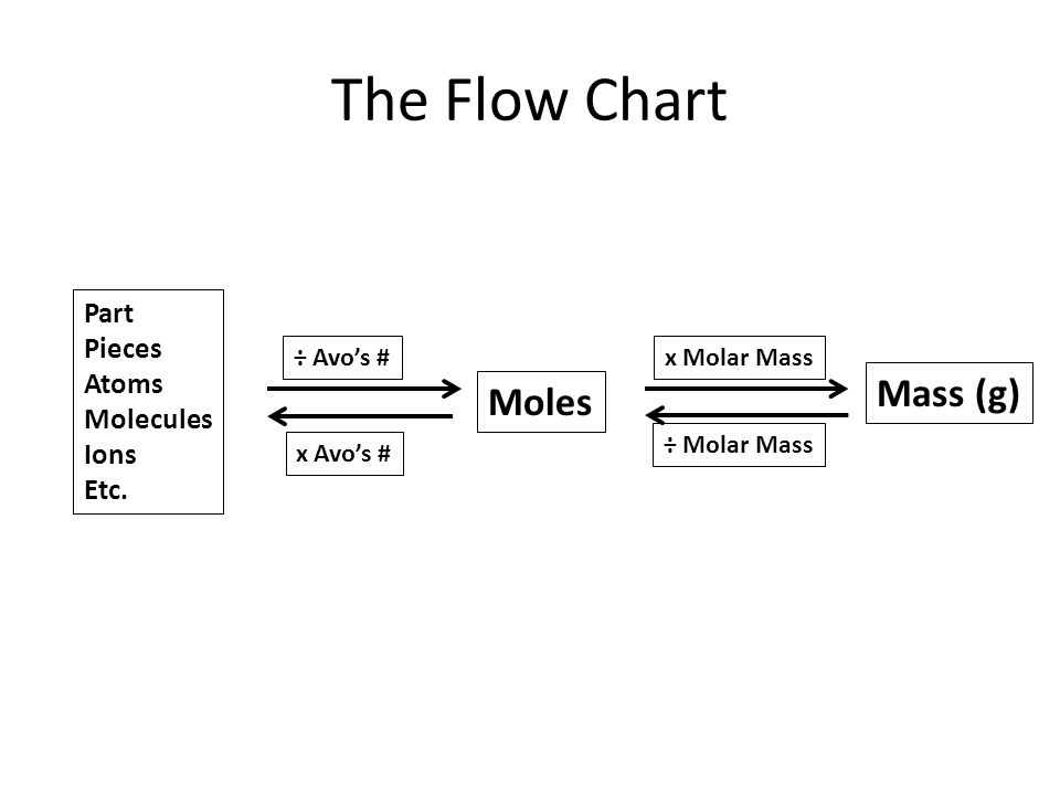 The Mole. The Mole The Mole Memorize this number: 1 mol = 6.02 x 1023 of something A mole is ...
