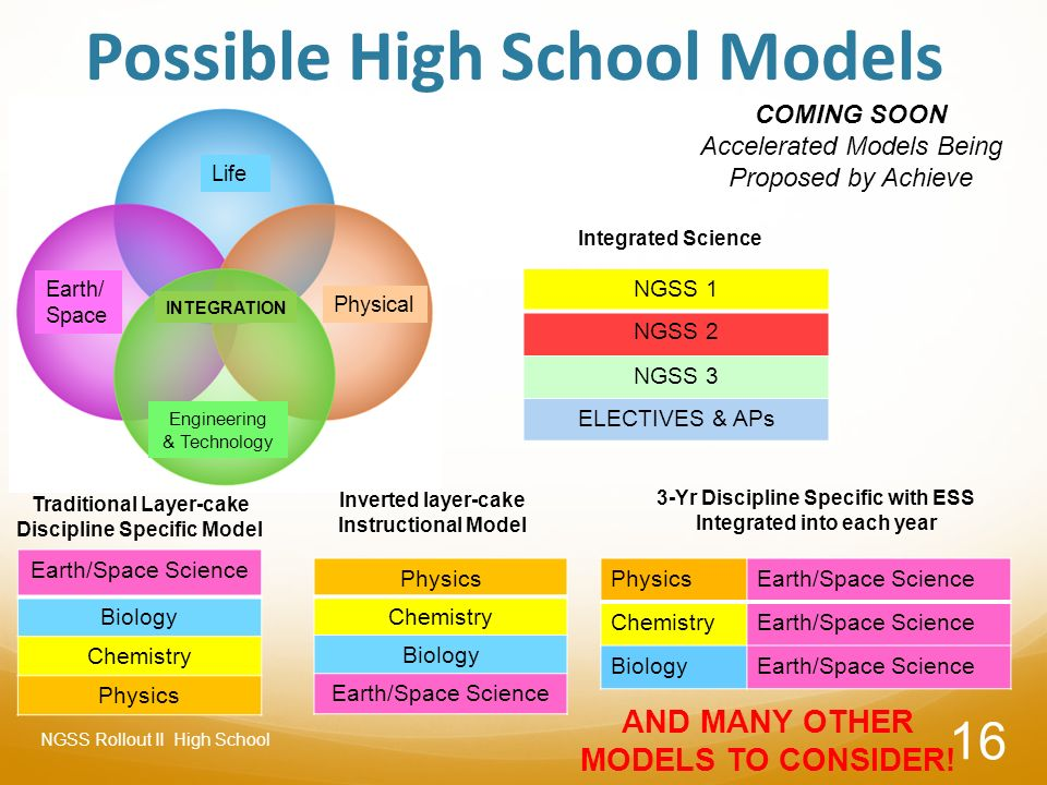 Implementation of NGSS in High Schools - ppt download