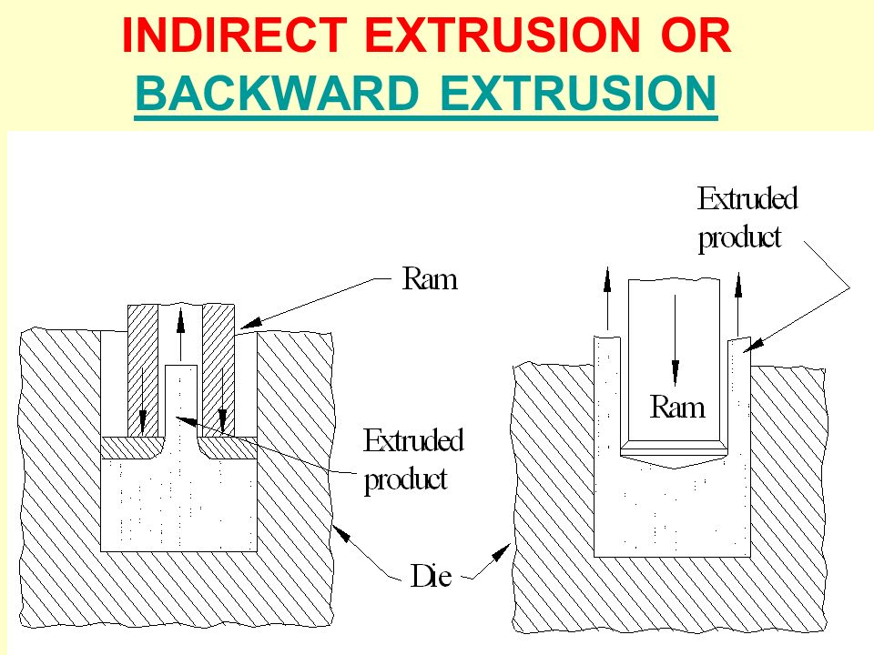 EXTRUSION PROCESS In extrusion, the material is compressed in a