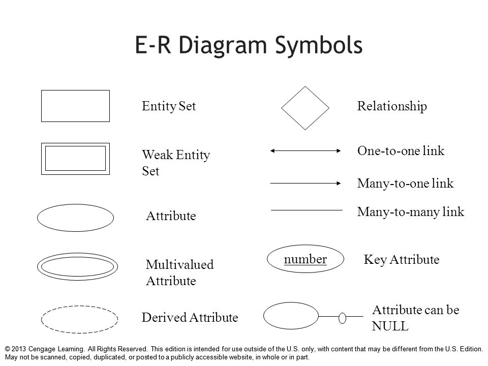 Symbol of er diagram image collections meaning of text symbols chapter 7 data modeling with entity relationship diagrams ppt ccuart Image collections