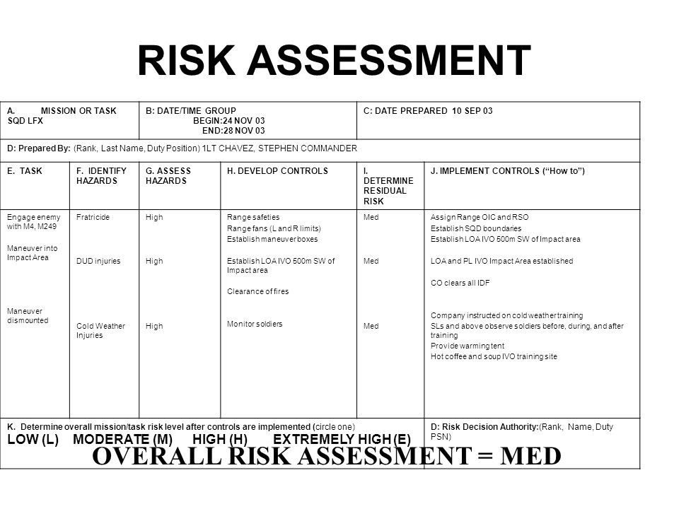 Example Composite Risk Management Worksheet M4 Range