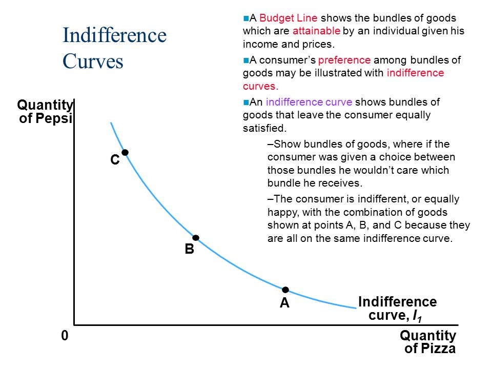 indifference curve technique