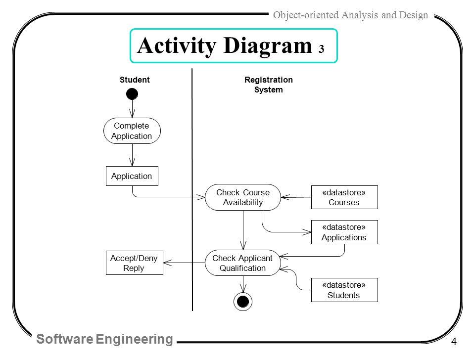 Uml activity diagram tutorial ppt online schematic diagram chap 28 uml activity diagrams and modeling ppt video online download rh slideplayer com uml sequence ccuart Image collections