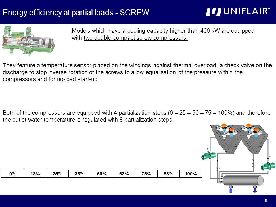 Uniflair Serie BRA  - ppt video online download