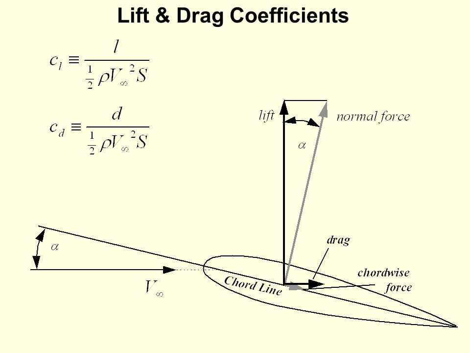 2D Airfoil Aerodynamics - ppt video online download