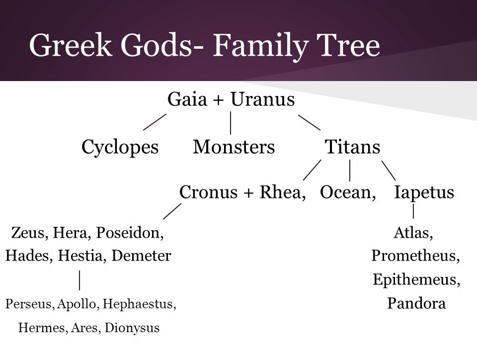 Greek Mythology Quickwrite On Your Sheet Of Paper Write A Response