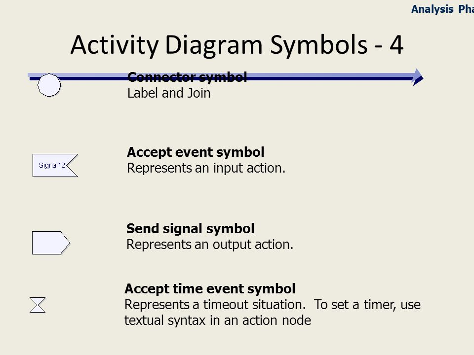 Behavioral modeling with uml ppt download activity diagram symbols 4 ccuart Choice Image