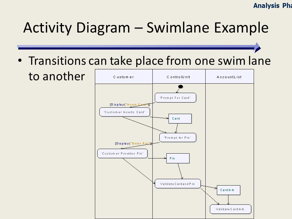 Pins on call behavior map to activity parameters activity diagram activity diagram swimlane example ccuart Images