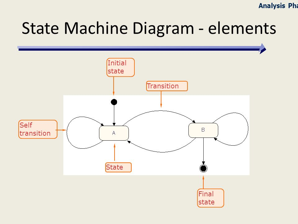 Behavioral modeling with uml ppt download state machine diagram elements ccuart Image collections
