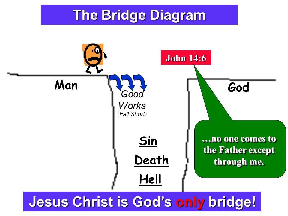 explaining the plan of salvation
