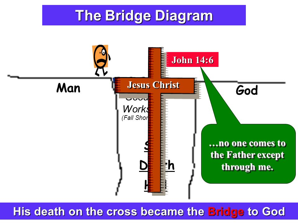 Explaining The Plan Of Salvation Ppt Video Online Download