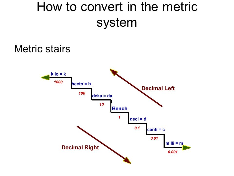 Metric System Conversion Diagram Block And Schematic Diagrams
