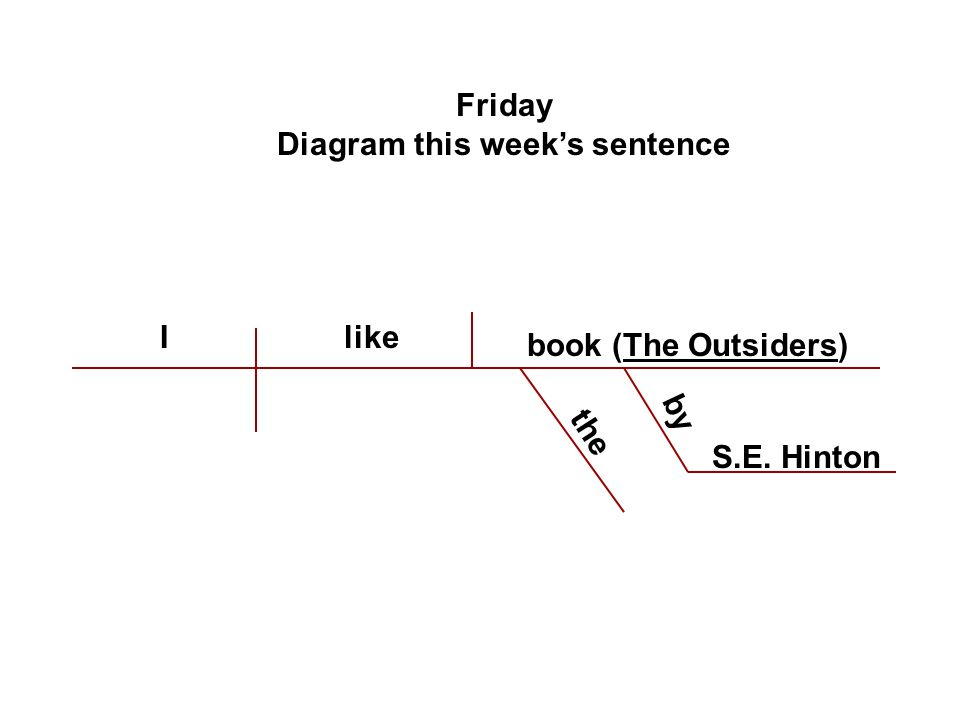 Identify the parts of speech nappivac ppt download 5 diagram this weeks sentence ccuart Images