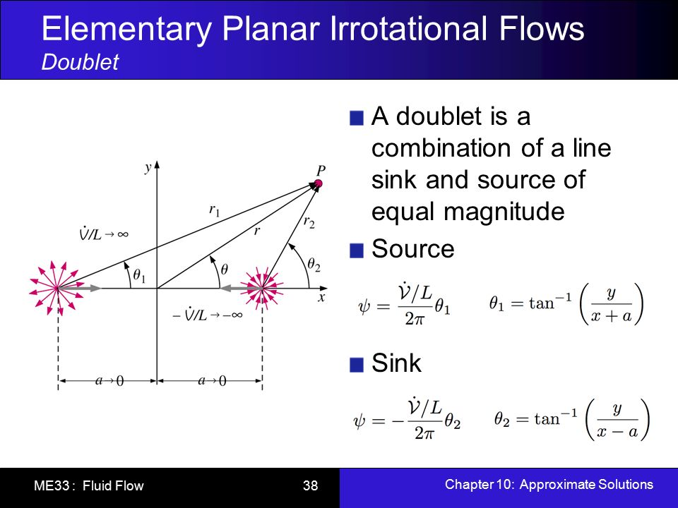Chapter 10: Approximate Solutions of the Navier-Stokes