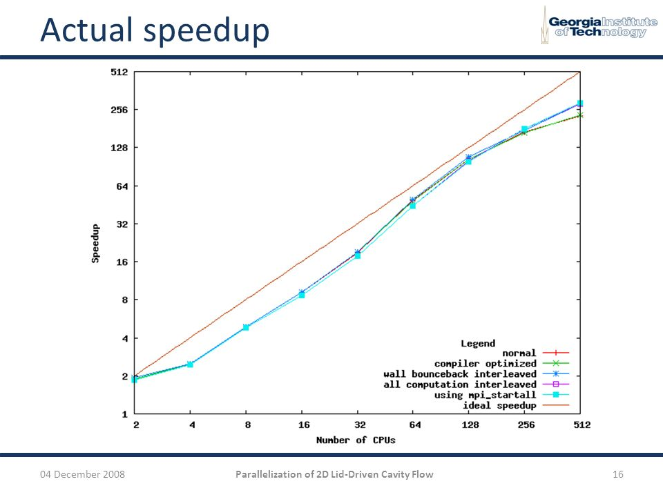 Parallelization of 2D Lid-Driven Cavity Flow - ppt video