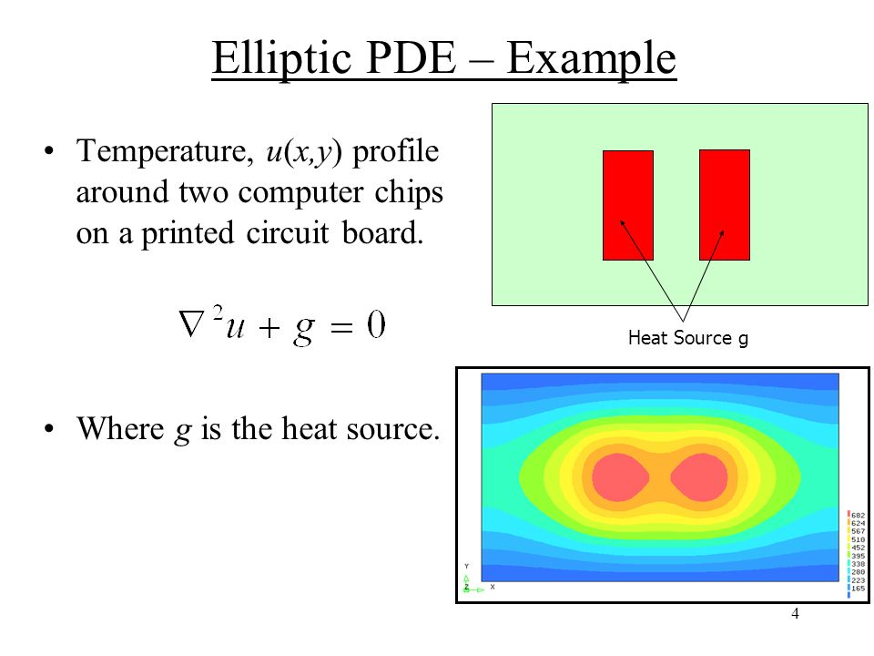 Elliptic PDEs and the Finite Difference Method - ppt video