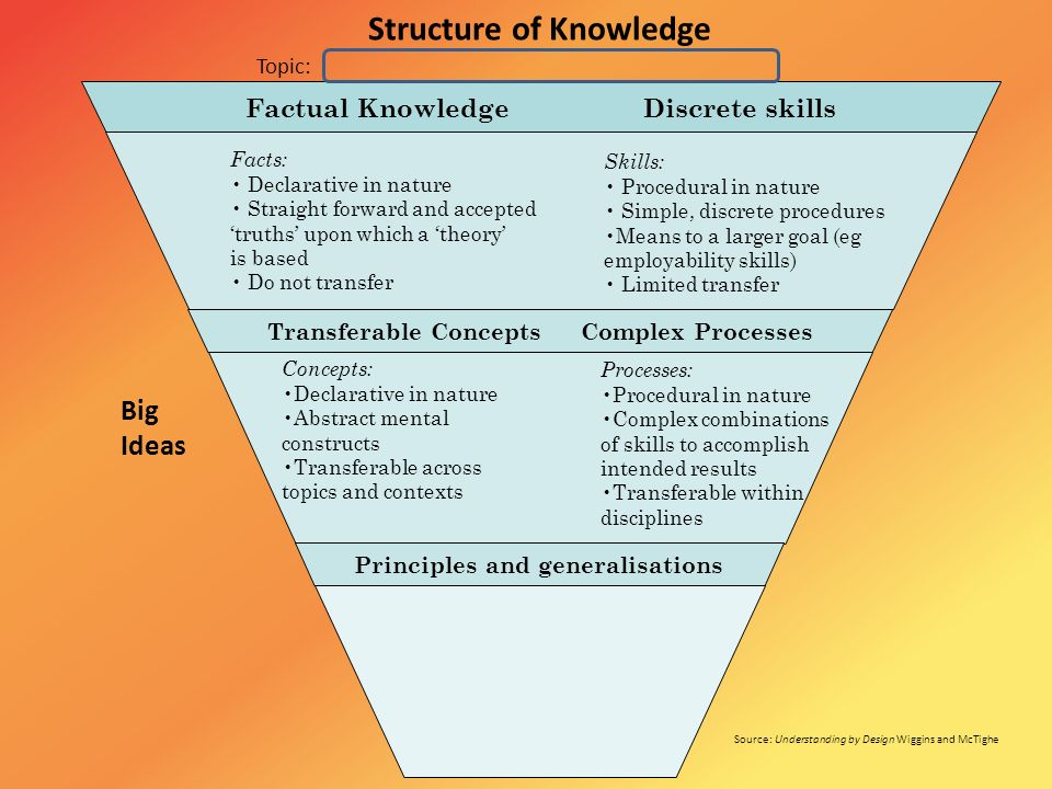 Structure of Knowledge