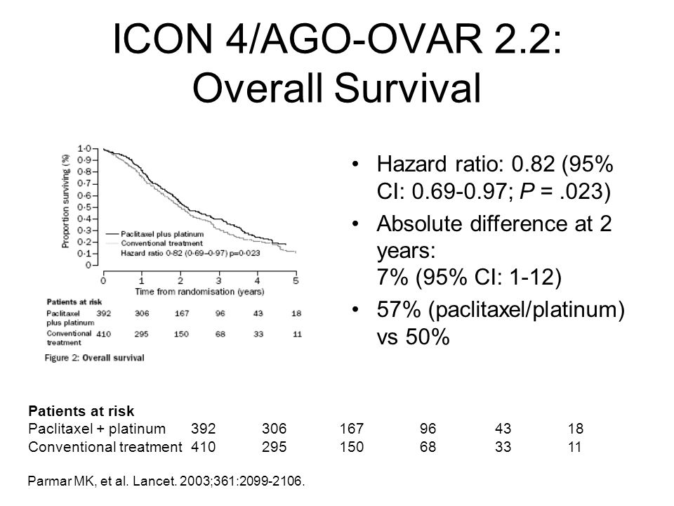 ICON 4/AGO-OVAR 2.2: Overall Survival