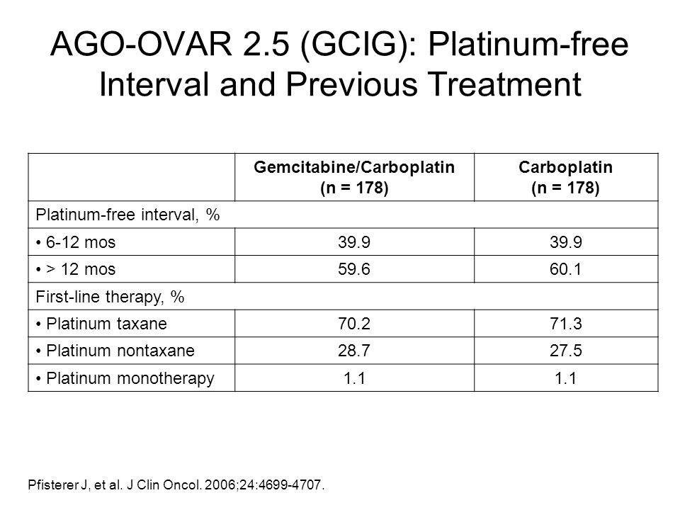 AGO-OVAR 2.5 (GCIG): Platinum-free Interval and Previous Treatment