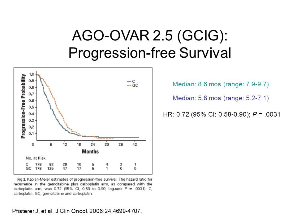 AGO-OVAR 2.5 (GCIG): Progression-free Survival
