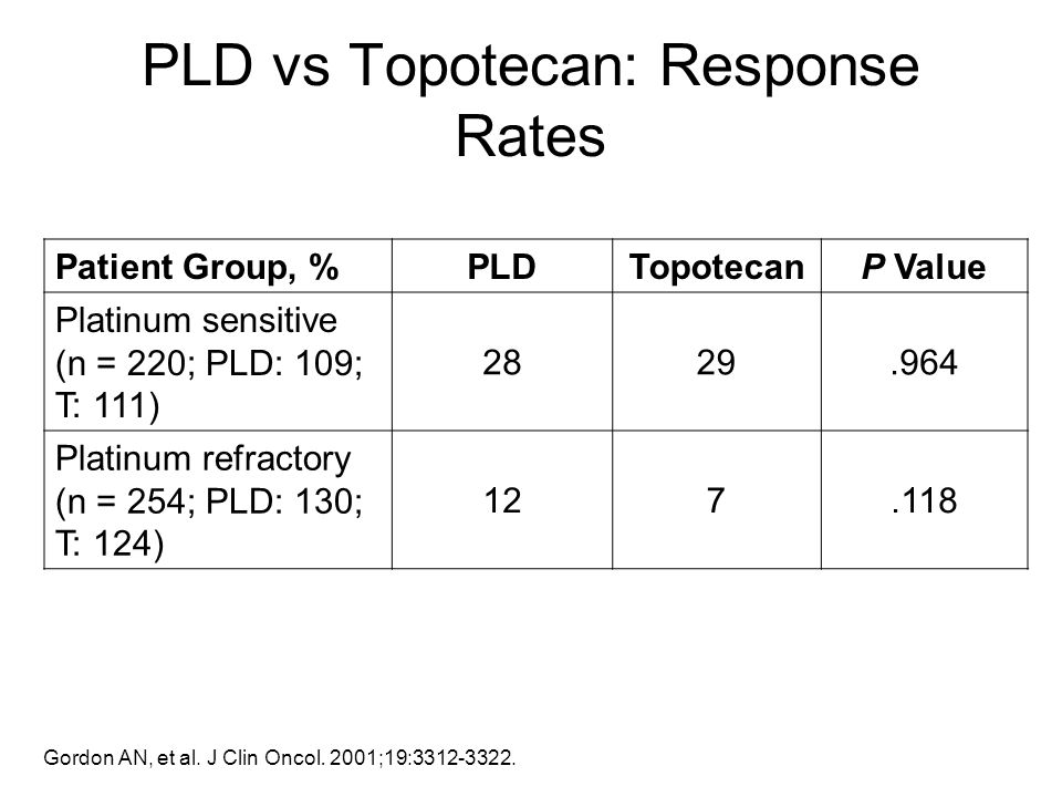 PLD vs Topotecan: Response Rates