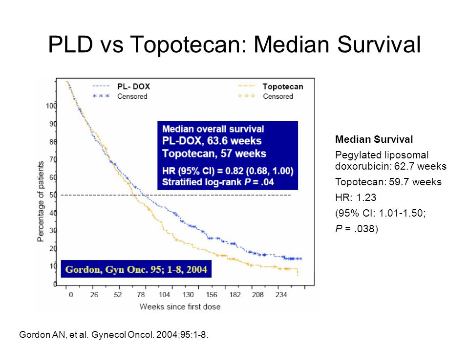 PLD vs Topotecan: Median Survival