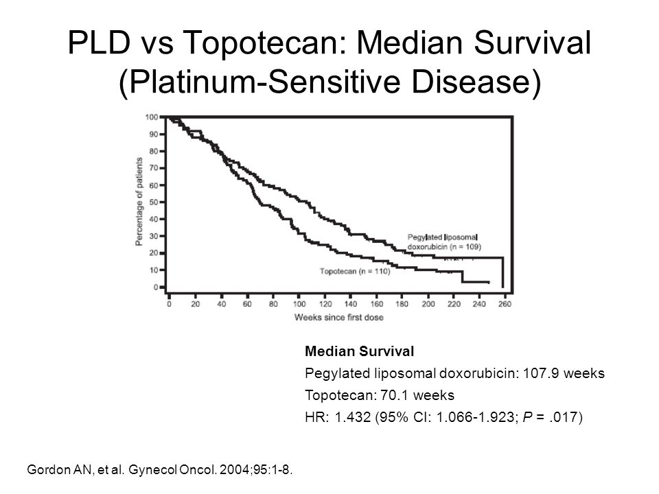 PLD vs Topotecan: Median Survival (Platinum-Sensitive Disease)