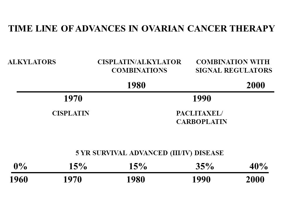 TIME LINE OF ADVANCES IN OVARIAN CANCER THERAPY