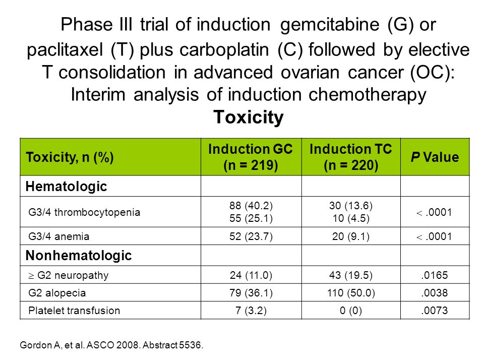 Phase III trial of induction gemcitabine (G) or paclitaxel (T) plus carboplatin (C) followed by elective T consolidation in advanced ovarian cancer (OC): Interim analysis of induction chemotherapy Toxicity
