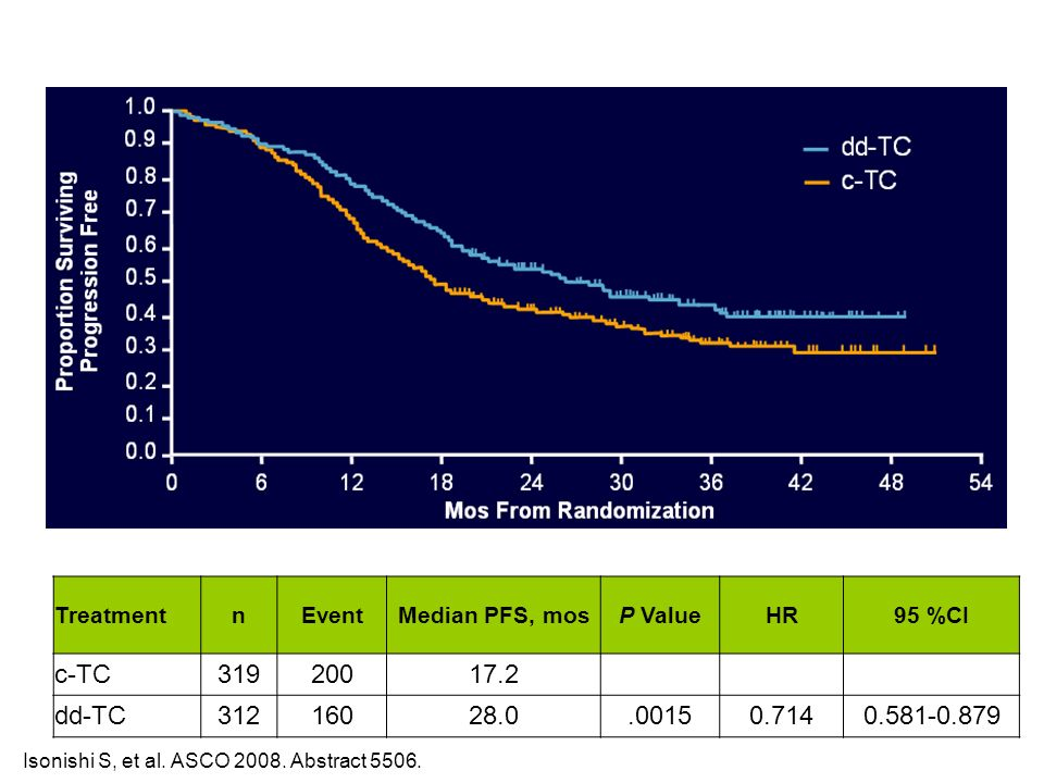 Treatment n. Event. Median PFS, mos. P Value. HR. 95 %CI. c-TC. 319. 200. 17.2. dd-TC. 312.