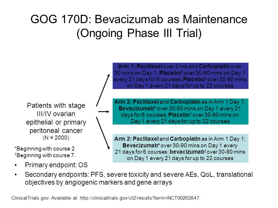 GOG 170D: Bevacizumab as Maintenance (Ongoing Phase III Trial)