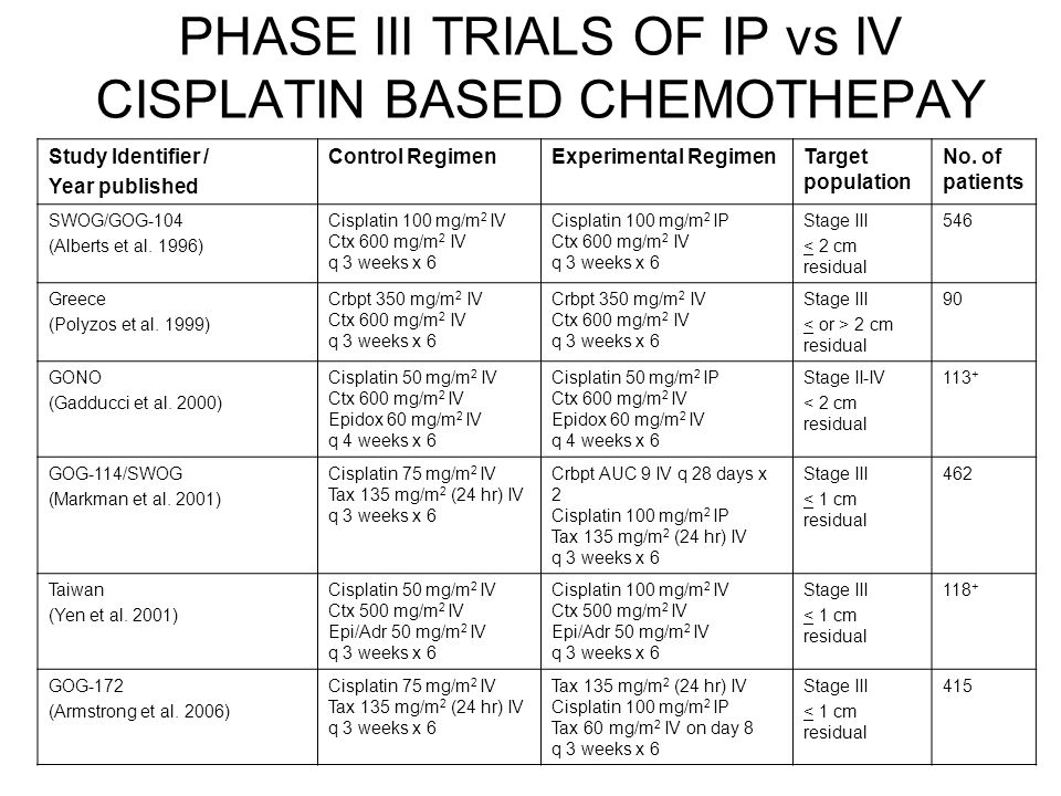 PHASE III TRIALS OF IP vs IV CISPLATIN BASED CHEMOTHEPAY
