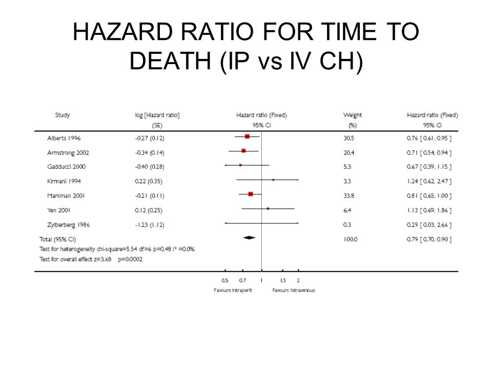 HAZARD RATIO FOR TIME TO DEATH (IP vs IV CH)