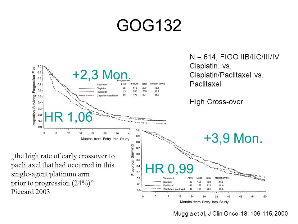 GOG132 N = 614, FIGO IIB/IIC/III/IV. Cisplatin. vs. Cisplatin/Paclitaxel vs. Paclitaxel. High Cross-over.