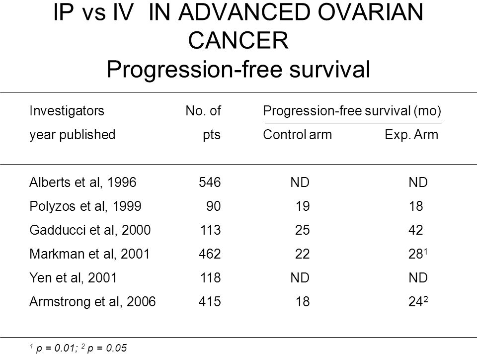 IP vs IV IN ADVANCED OVARIAN CANCER Progression-free survival